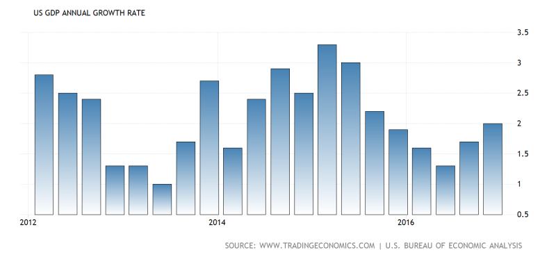 United-states-gdp-growth-annual@2x (1)